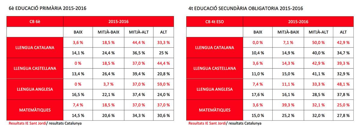 Resultats de les competències bàsiques 2016