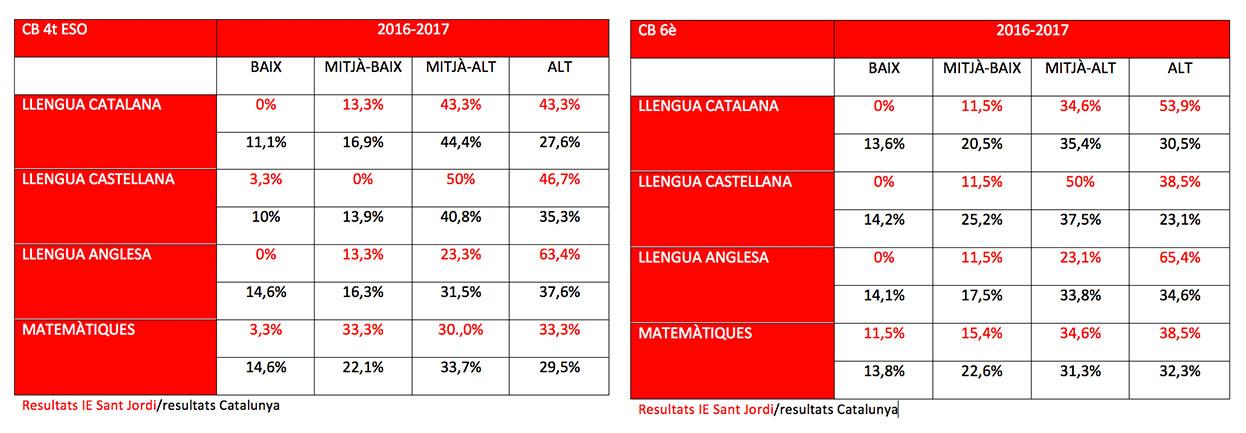 Resultats de les competències bàsiques 2016-17