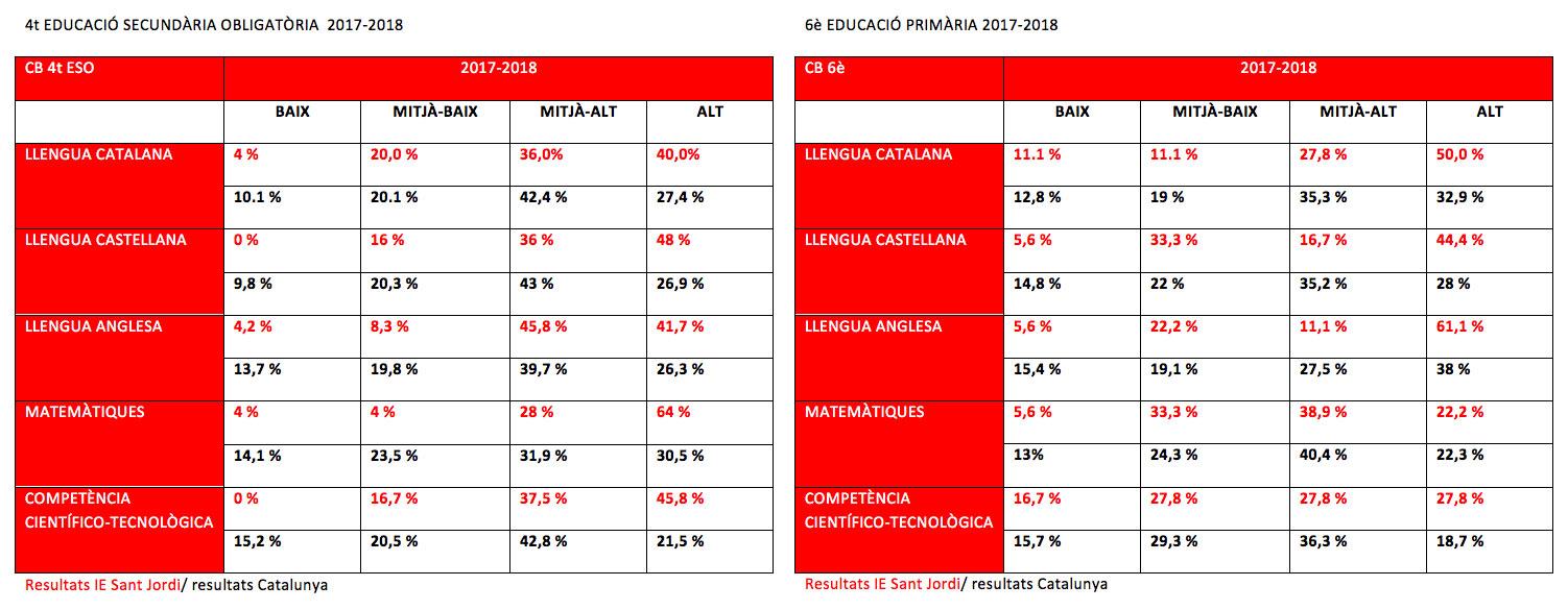 Resultats de les competències bàsiques 2017-18